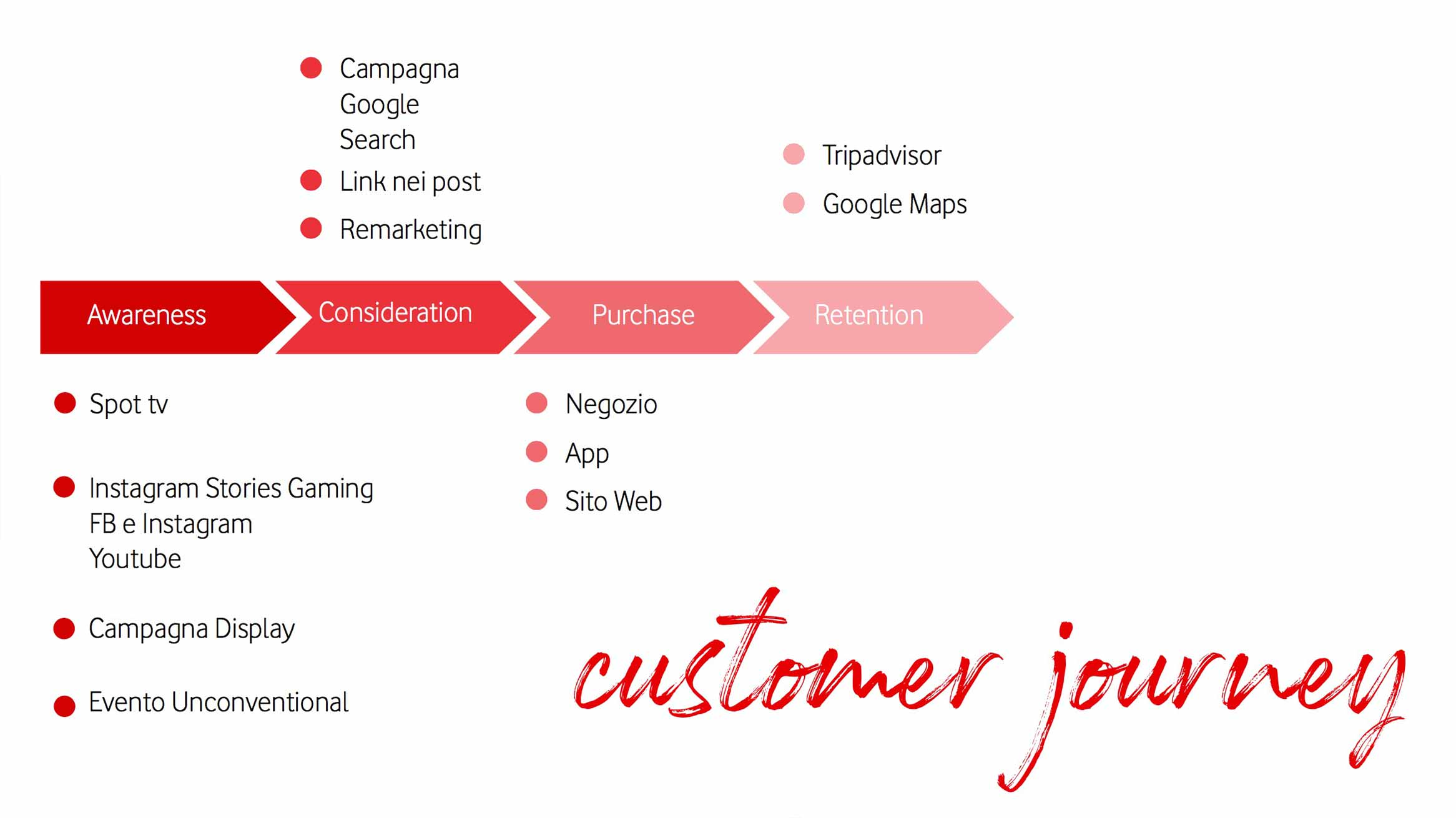 Vodafone Travel Fuel, customer journey